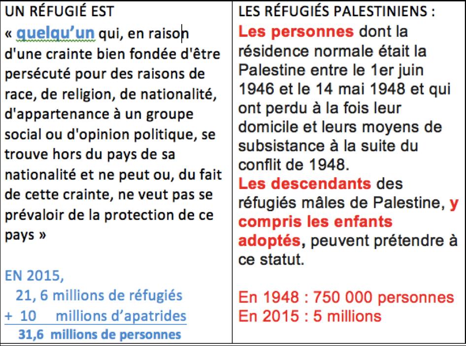 refugiesUNRWA